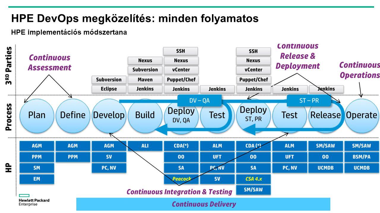 25 HPE DevOps megközelítés: minden folyamatos HPE implementációs módszertana