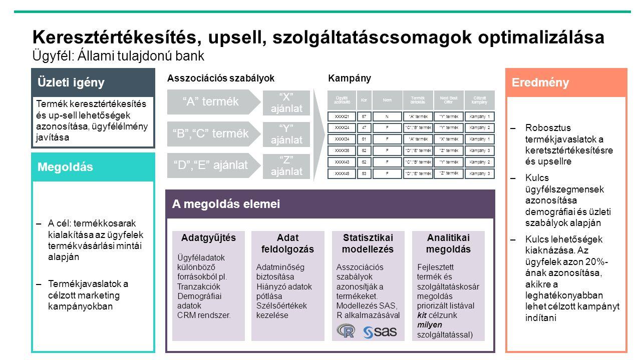 Keresztértékesítés, upsell, szolgáltatáscsomagok optimalizálása Ügyfél: Állami tulajdonú bank Termék keresztértékesítés és up-sell lehetőségek azonosí