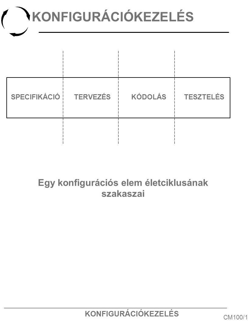 KONFIGURÁCIÓKEZELÉS CM100/1 Egy konfigurációs elem életciklusának szakaszai SPECIFIKÁCIÓTERVEZÉSKÓDOLÁSTESZTELÉS