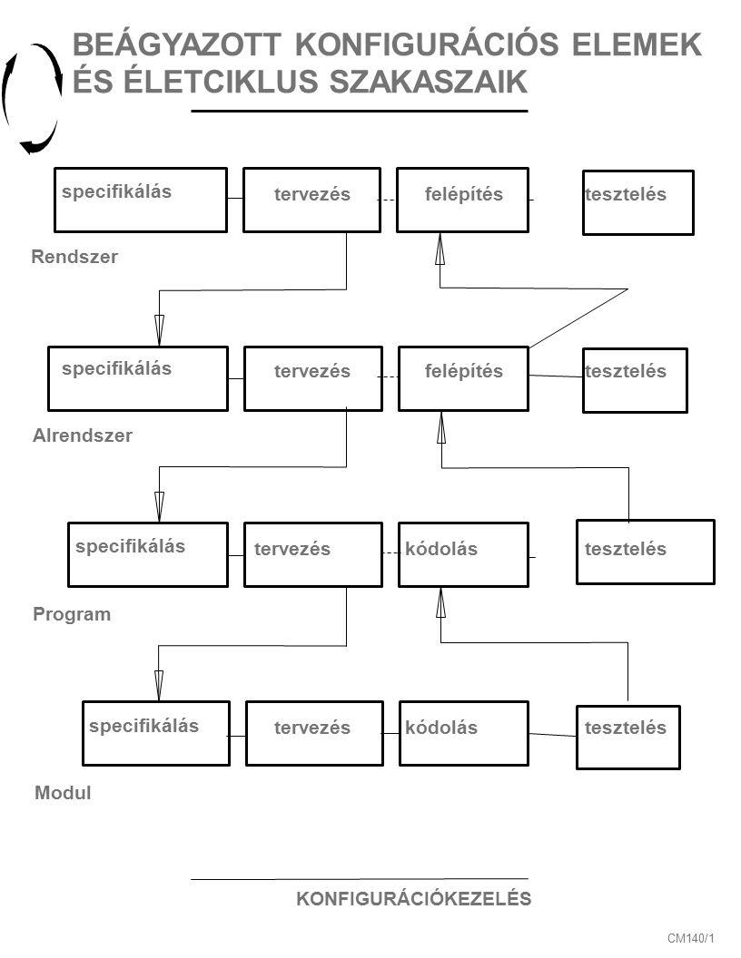 KONFIGURÁCIÓKEZELÉS CM140/1 BEÁGYAZOTT KONFIGURÁCIÓS ELEMEK ÉS ÉLETCIKLUS SZAKASZAIK specifikálás tervezésfelépítéstesztelés Rendszer Alrendszer Program Modul specifikálás tervezésfelépítéstesztelés specifikálás tervezéskódolástesztelés specifikálás tervezéskódolástesztelés