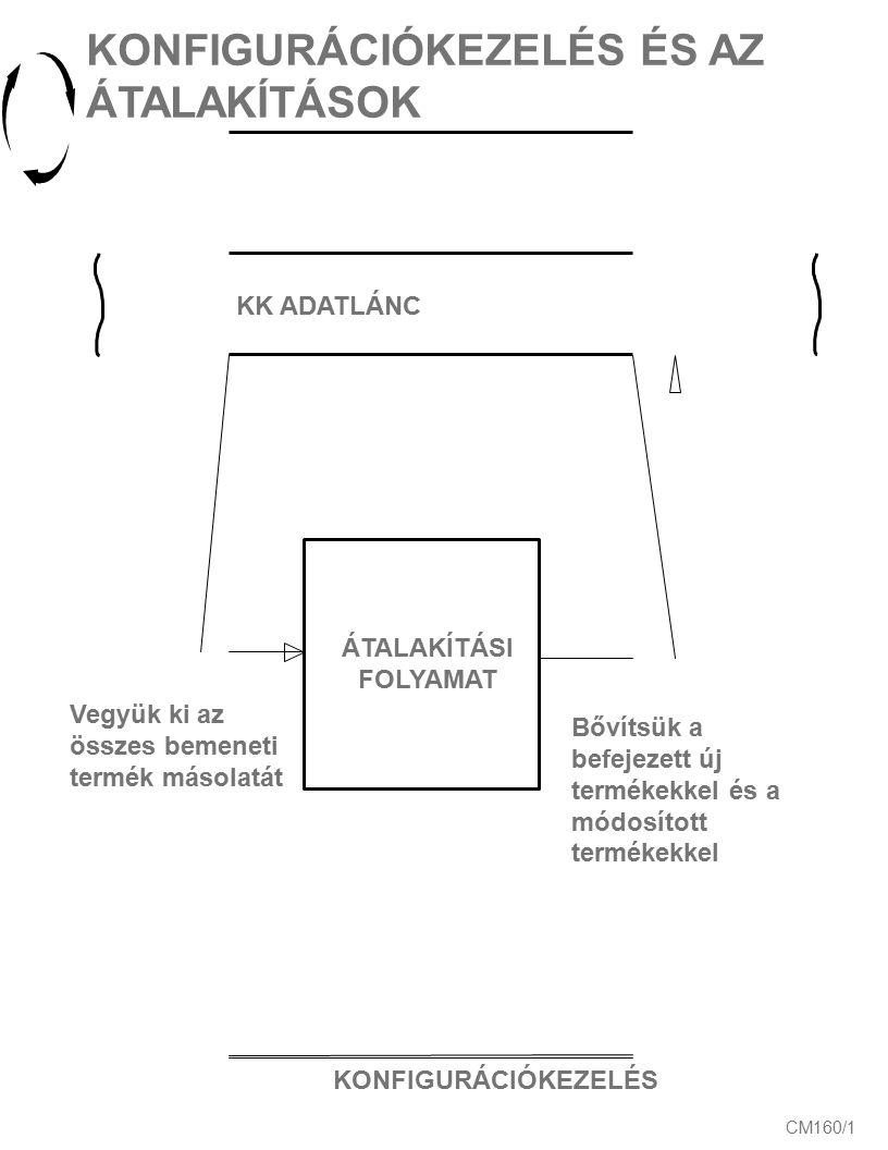 KONFIGURÁCIÓKEZELÉS CM160/1 KONFIGURÁCIÓKEZELÉS ÉS AZ ÁTALAKÍTÁSOK KK ADATLÁNC Vegyük ki az összes bemeneti termék másolatát Bővítsük a befejezett új termékekkel és a módosított termékekkel ÁTALAKÍTÁSI FOLYAMAT