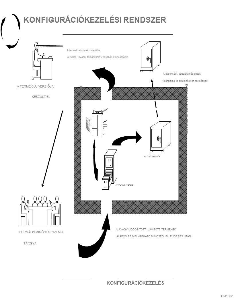 KONFIGURÁCIÓKEZELÉS CM180/1 KONFIGURÁCIÓKEZELÉSI RENDSZER A terméknek csak másolata kerülhet további felhasználás céljából kibocsátásra ÚJ VAGY MÓDOSÍTOTT, JAVÍTOTT TERMÉKEK ALAPOS ÉS MÉLYREHATÓ MINŐSÉGI ELLENŐRZÉS UTÁN ELÖZŐ VERZIÓK AKTUÁLIS VERZIÓ A biztonsági, tartalék másolatok földrajzilag is elkülönítetten tárolódnak KONFIGURÁCIÓKEZELÉSI RENDSZER A TERMÉK ÚJ VERZIÓJA KÉSZÜLT EL FORMÁLIS MINŐSÉGI SZEMLE TÁRGYA KONFIGURÁCIÓKEZELÉSI RENDSZER