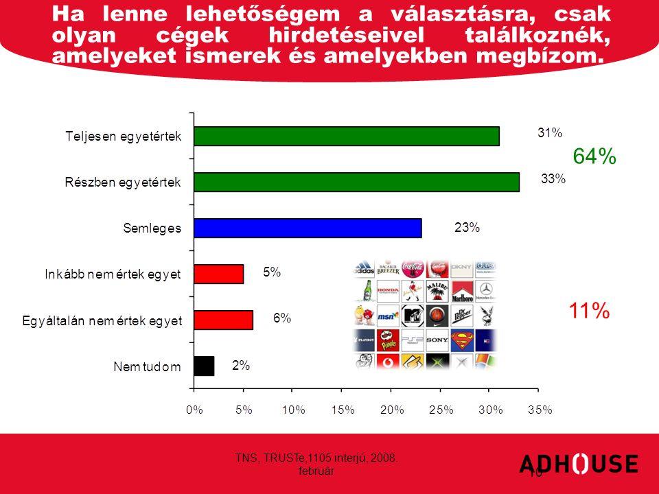 Ha lenne lehetőségem a választásra, csak olyan cégek hirdetéseivel találkoznék, amelyeket ismerek és amelyekben megbízom. 10 64% 11% TNS, TRUSTe,1105