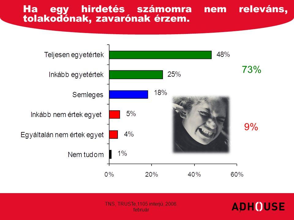 Ha egy hirdetés számomra nem releváns, tolakodónak, zavarónak érzem. 7 73%73% 9% TNS, TRUSTe,1105 interjú, 2008. február