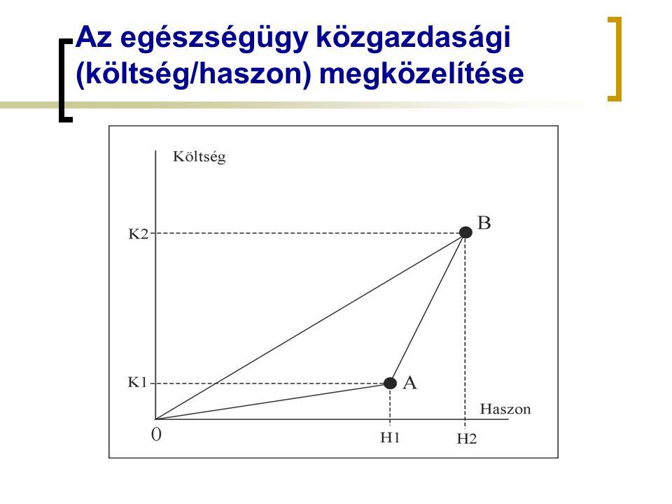 Az egészségügy közgazdasági (költség/haszon) megközelítése