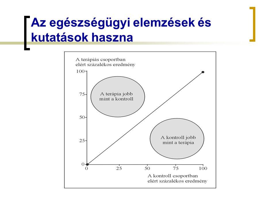 Az egészségügyi elemzések és kutatások haszna