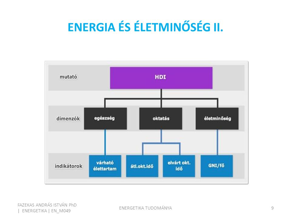 ENERGIA ÉS ÉLETMINŐSÉG III. FAZEKAS ANDRÁS ISTVÁN PhD | ENERGETIKA | EN_M049 ENERGETIKA TUDOMÁNYA10