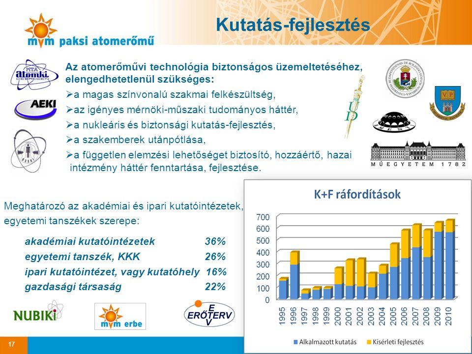 17 Kutatás-fejlesztés Meghatározó az akadémiai és ipari kutatóintézetek, egyetemi tanszékek szerepe: akadémiai kutatóintézetek 36% egyetemi tanszék, KKK 26% ipari kutatóintézet, vagy kutatóhely 16% gazdasági társaság 22% Az atomerőművi technológia biztonságos üzemeltetéséhez, elengedhetetlenül szükséges:  a magas színvonalú szakmai felkészültség,  az igényes mérnöki-műszaki tudományos háttér,  a nukleáris és biztonsági kutatás-fejlesztés,  a szakemberek utánpótlása,  a független elemzési lehetőséget biztosító, hozzáértő, hazai intézmény háttér fenntartása, fejlesztése.