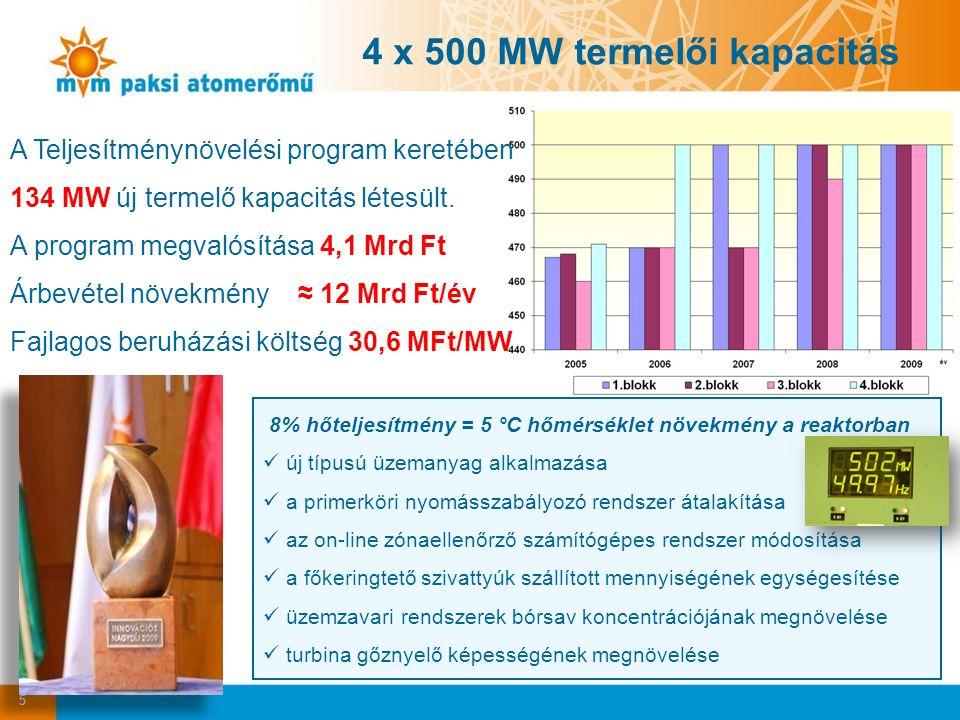 5 4 x 500 MW termelői kapacitás A Teljesítménynövelési program keretében 134 MW új termelő kapacitás létesült.
