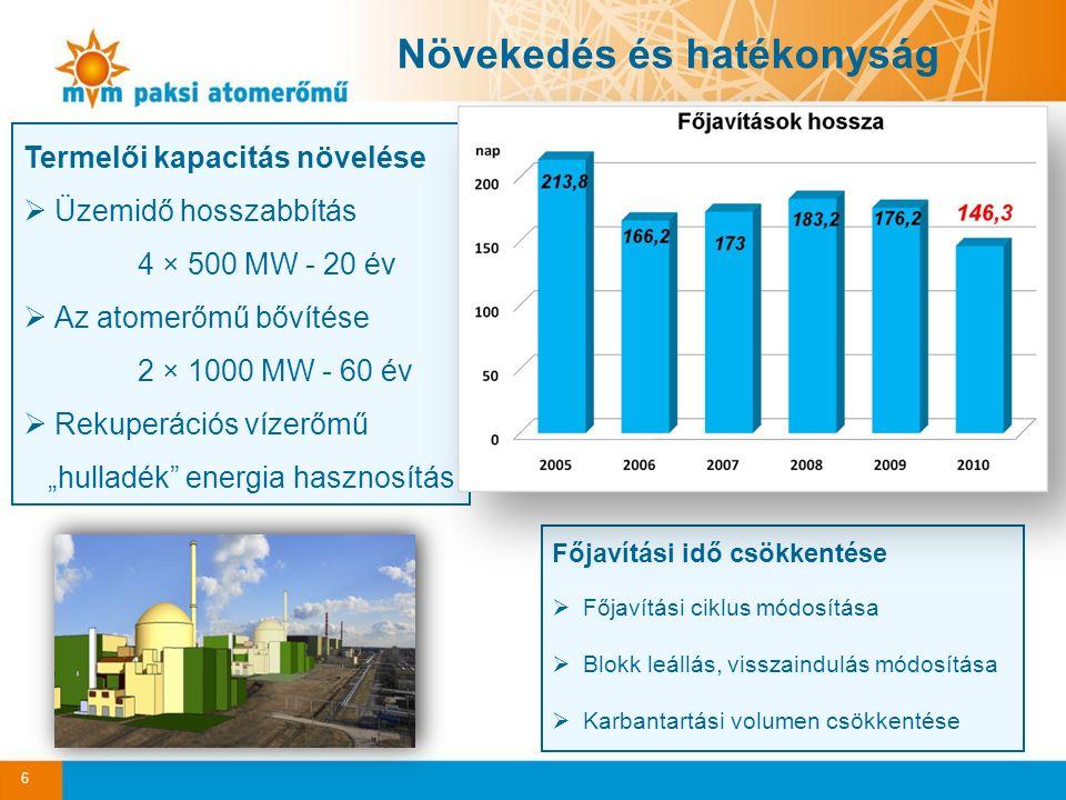 """6 Növekedés és hatékonyság Termelői kapacitás növelése  Üzemidő hosszabbítás 4 × 500 MW - 20 év  Az atomerőmű bővítése 2 × 1000 MW - 60 év  Rekuperációs vízerőmű """"hulladék energia hasznosítás Főjavítási idő csökkentése  Főjavítási ciklus módosítása  Blokk leállás, visszaindulás módosítása  Karbantartási volumen csökkentése"""