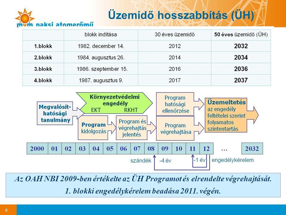 8 Az OAH NBI 2009-ben értékelte az ÜH Programot és elrendelte végrehajtását.