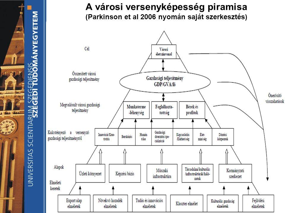 A városi versenyképesség piramisa (Parkinson et al 2006 nyomán saját szerkesztés)