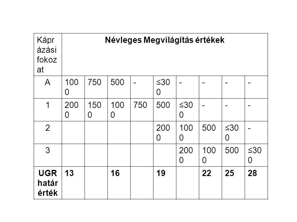 Kápr ázási fokoz at Névleges Megvilágítás értékek A100 0 750500-≤30 0 ---- 1200 0 150 0 100 0 750500≤30 0 --- 2200 0 100 0 500≤30 0 - 3200 0 100 0 500