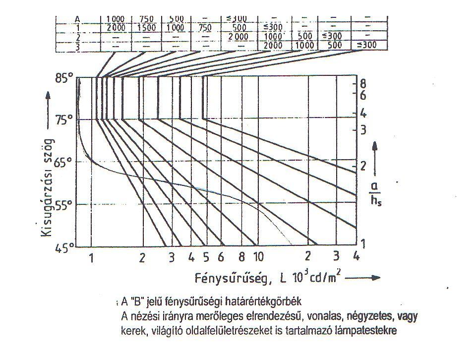UGR (Unified Glare Rating) {MSZ EN 12464-1:2003} ahol:L b háttér fénysűrűség, L lpt-k vizsgált irányú, átlagos fénysűrűsége, Ω lpt-k világító felületeinek vizsgált irányú térszöge, p Guth féle pozíciós index.