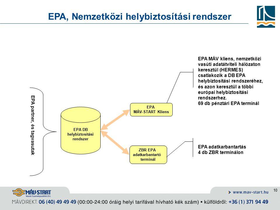 10 EPA, Nemzetközi helybiztosítási rendszer EPA DB helybiztosítási rendszer EPA MÁV-START Kliens ZBR EPA adatkarbantartó terminál EPA partner, és tagvasutak EPA MÁV kliens, nemzetközi vasúti adatátviteli hálózaton keresztül (HERMES) csatlakozik a DB EPA helybiztosítási rendszeréhez, és azon keresztül a többi európai helybiztosítási rendszerhez.