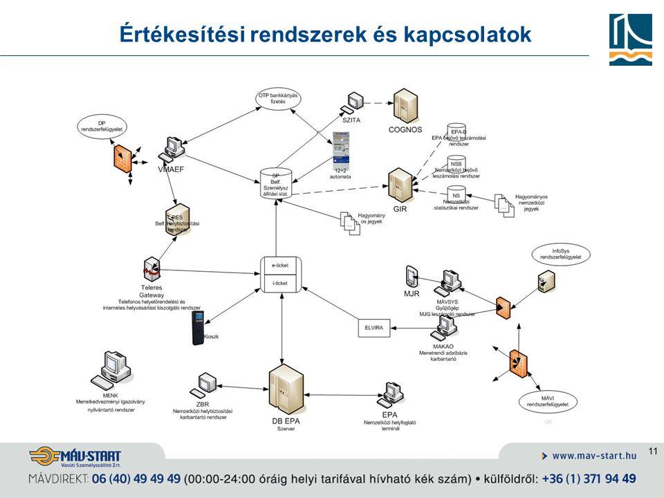 11 Értékesítési rendszerek és kapcsolatok