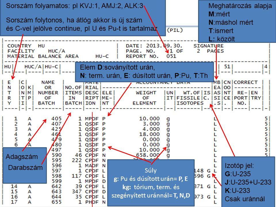 P a Meghatározás alapja M:mért N:máshol mért T:ismert L:.közölt Súly g: Pu és dúsított urán= P, E kg: tórium, term. és szegényített uránnál= T, N,D So