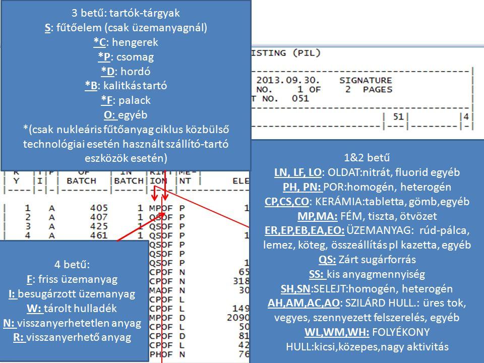 PIL a 1&2 betű LN, LF, LO: OLDAT:nitrát, fluorid egyéb PH, PN: POR:homogén, heterogén CP,CS,CO: KERÁMIA:tabletta, gömb,egyéb MP,MA: FÉM, tiszta, ötvözet ER,EP,EB,EA,EO: ÜZEMANYAG: rúd-pálca, lemez, köteg, összeállítás pl kazetta, egyéb QS: Zárt sugárforrás SS: kis anyagmennyiség SH,SN:SELEJT:homogén, heterogén AH,AM,AC,AO: SZILÁRD HULL.: üres tok, vegyes, szennyezett felszerelés, egyéb WL,WM,WH: FOLYÉKONY HULL:kicsi,közepes,nagy aktivitás 4 betű: F: friss üzemanyag I: besugárzott üzemanyag W: tárolt hulladék N: visszanyerhetetlen anyag R: visszanyerhető anyag 3 betű: tartók-tárgyak S: fűtőelem (csak üzemanyagnál) *C: hengerek *P: csomag *D: hordó *B: kalitkás tartó *F: palack O: egyéb *(csak nukleáris fűtőanyag ciklus közbülső technológiai esetén használt szállító-tartó eszközök esetén)