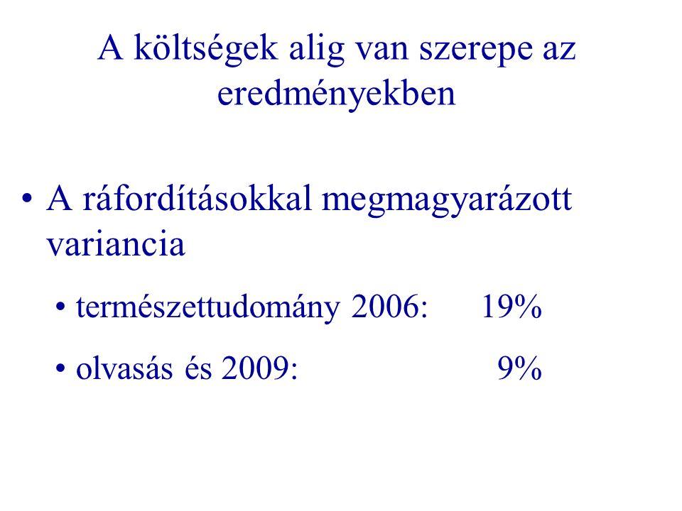 A költségek alig van szerepe az eredményekben A ráfordításokkal megmagyarázott variancia természettudomány 2006: 19% olvasás és 2009: 9%