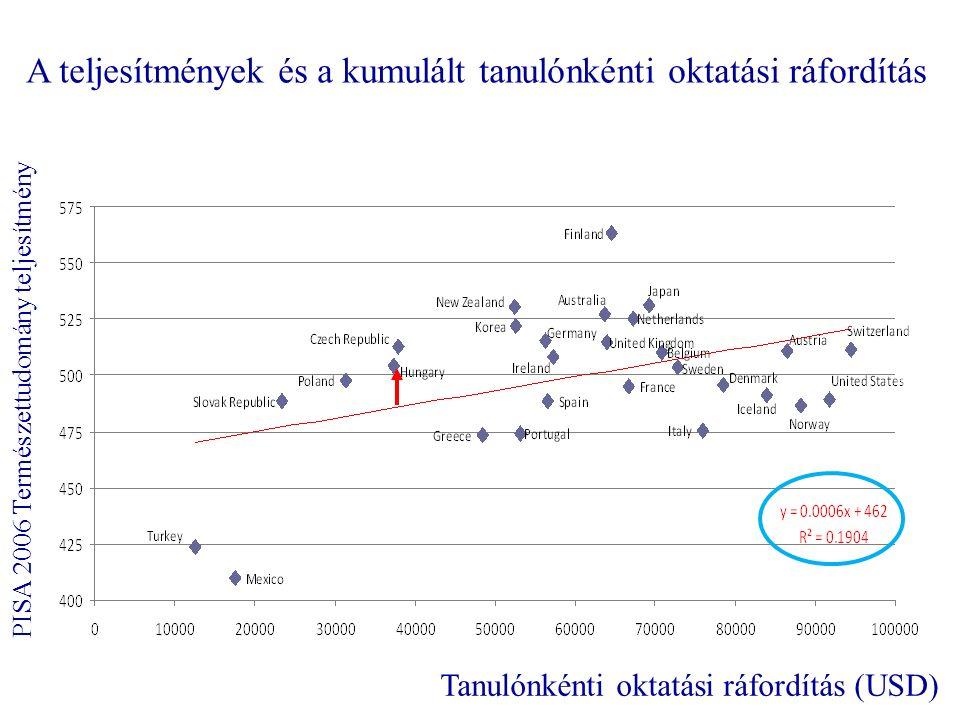 A teljesítmények és a kumulált tanulónkénti oktatási ráfordítás Tanulónkénti oktatási ráfordítás (USD) PISA 2006 Természettudomány teljesítmény