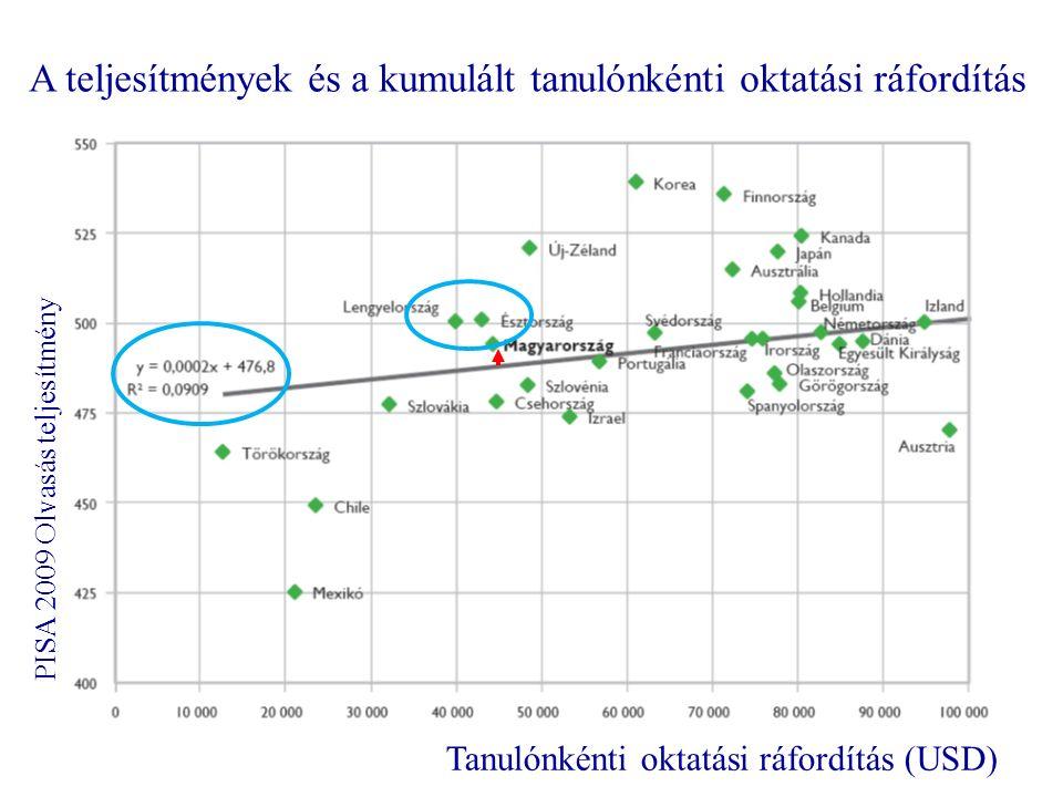 A teljesítmények és a kumulált tanulónkénti oktatási ráfordítás PISA 2009 Olvasás teljesítmény Tanulónkénti oktatási ráfordítás (USD)