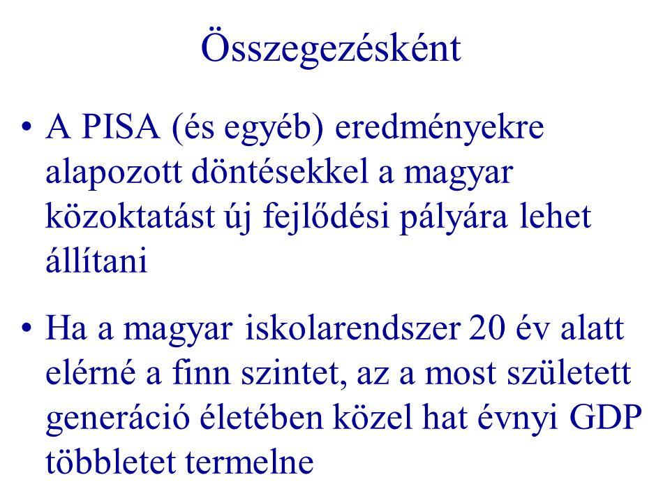Összegezésként A PISA (és egyéb) eredményekre alapozott döntésekkel a magyar közoktatást új fejlődési pályára lehet állítani Ha a magyar iskolarendszer 20 év alatt elérné a finn szintet, az a most született generáció életében közel hat évnyi GDP többletet termelne