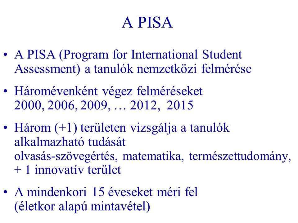 A PISA A PISA (Program for International Student Assessment) a tanulók nemzetközi felmérése Háromévenként végez felméréseket 2000, 2006, 2009, … 2012, 2015 Három (+1) területen vizsgálja a tanulók alkalmazható tudását olvasás-szövegértés, matematika, természettudomány, + 1 innovatív terület A mindenkori 15 éveseket méri fel (életkor alapú mintavétel)