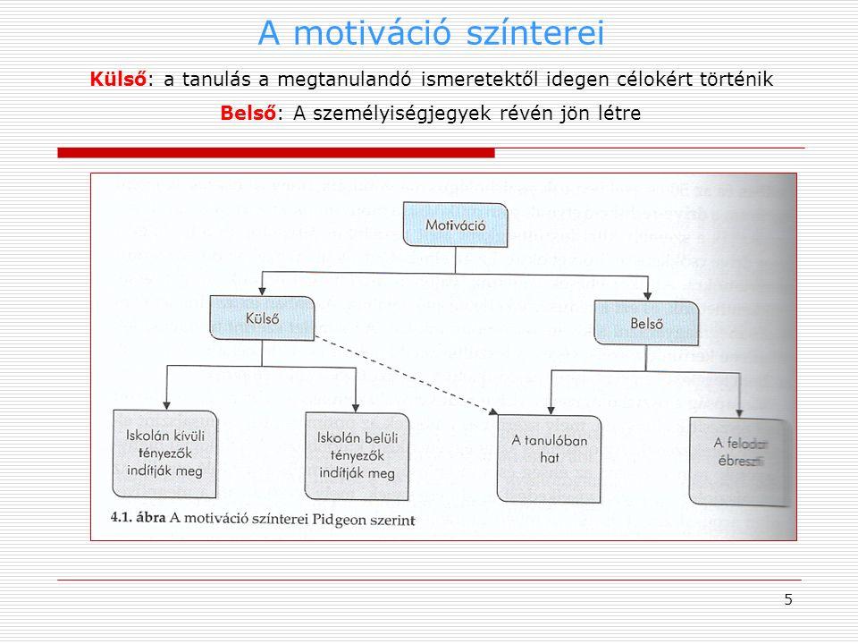 A motiváció színterei 6 Soroljuk be az alábbi fogalmakat a motiváció színtereibe.
