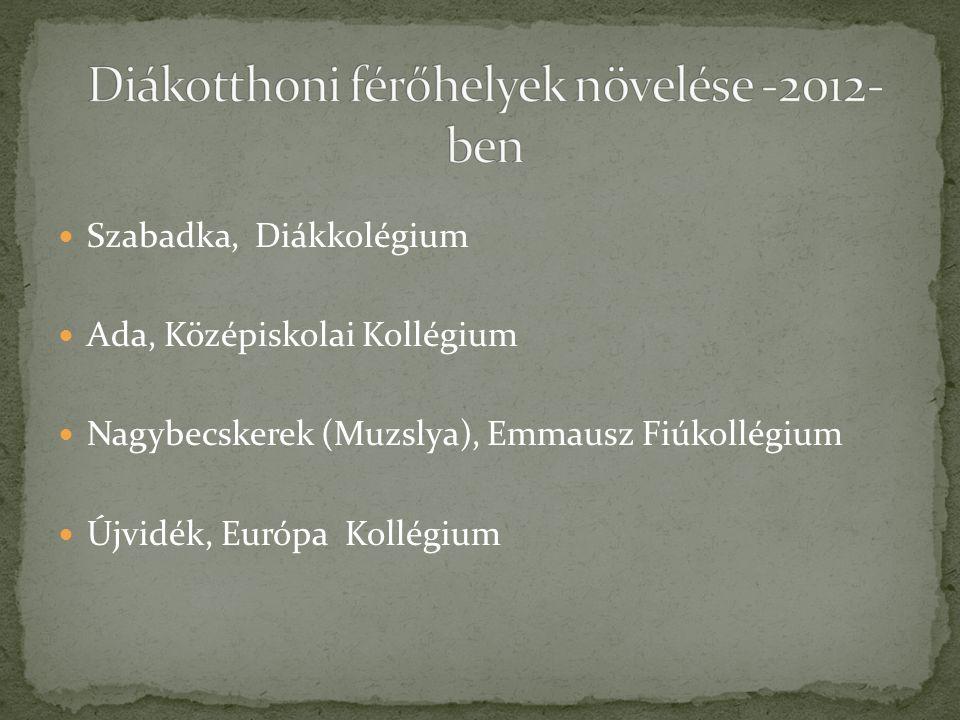 Szabadka, Diákkolégium Ada, Középiskolai Kollégium Nagybecskerek (Muzslya), Emmausz Fiúkollégium Újvidék, Európa Kollégium