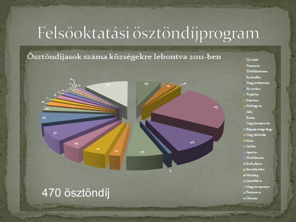 470 ösztöndíj