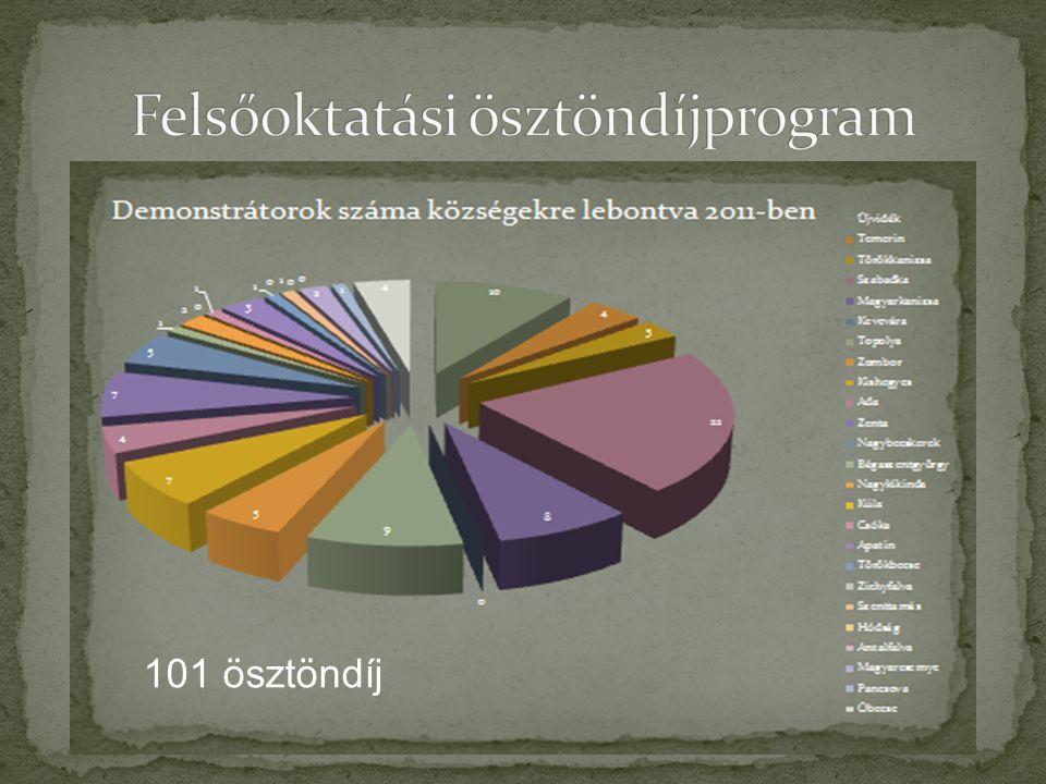 101 ösztöndíj