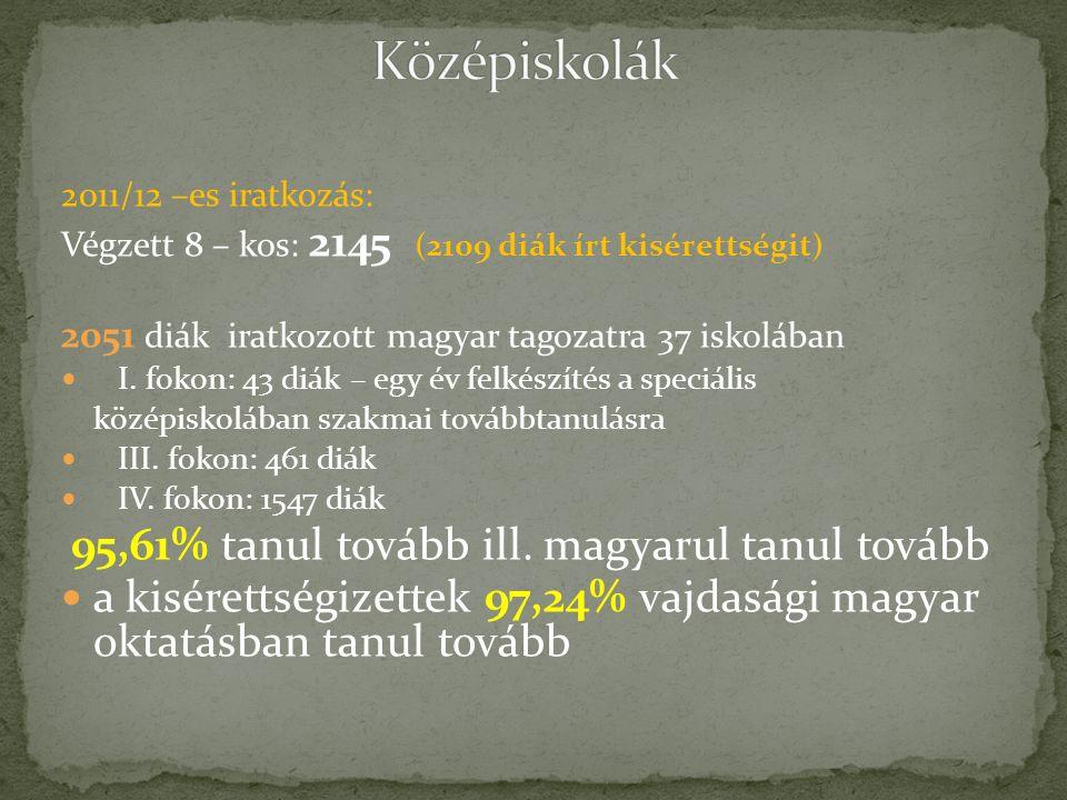 2011/12 –es iratkozás: Végzett 8 – kos: 2145 (2109 diák írt kisérettségit) 2051 diák iratkozott magyar tagozatra 37 iskolában I.