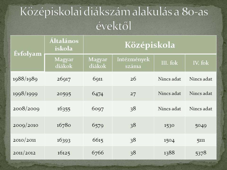 Évfolyam Általános iskola Középiskola Magyar diákok Intézmények száma III.