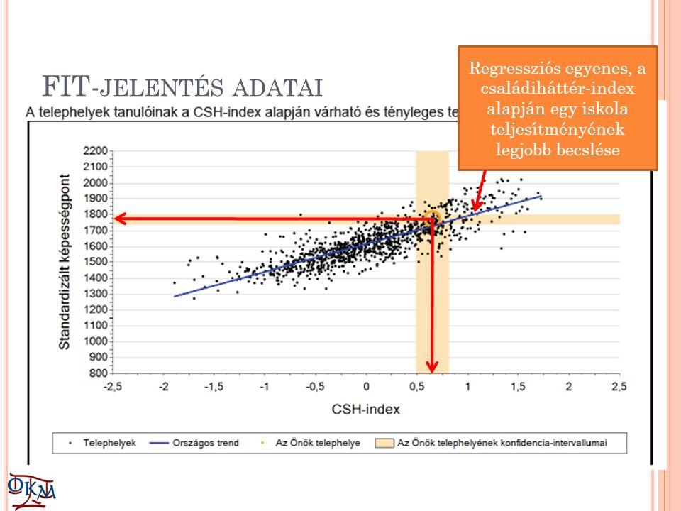 FIT- JELENTÉS ADATAI Regressziós egyenes, a családiháttér-index alapján egy iskola teljesítményének legjobb becslése