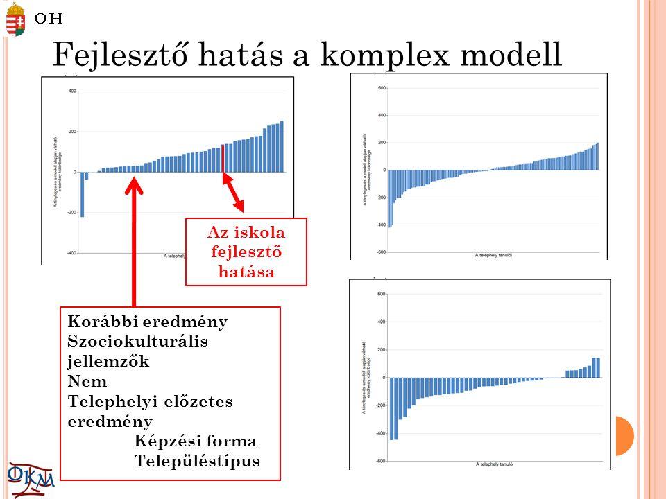 Fejlesztő hatás a komplex modell alapján Korábbi eredmény Szociokulturális jellemzők Nem Telephelyi előzetes eredmény Képzési forma Településtípus Az iskola fejlesztő hatása
