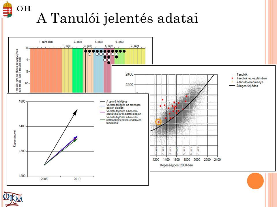 A Tanulói jelentés adatai