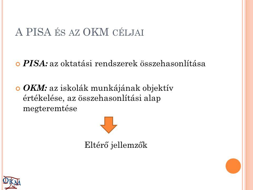 A PISA ÉS AZ OKM CÉLJAI PISA: az oktatási rendszerek összehasonlítása OKM: az iskolák munkájának objektív értékelése, az összehasonlítási alap megteremtése Eltérő jellemzők