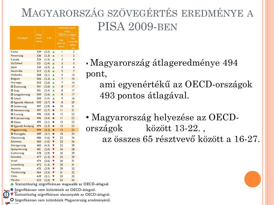 M AGYARORSZÁG SZÖVEGÉRTÉS EREDMÉNYE A PISA 2009- BEN Magyarország átlageredménye 494 pont, ami egyenértékű az OECD-országok 493 pontos átlagával.