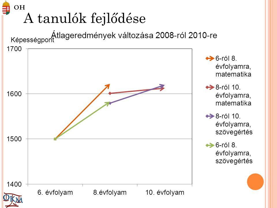 O KTATÁSIRÁNYÍTÁS ÉS POLITIKA PISA: Magyarország oktatási rendszerének eredményessége és jellemzői nemzetközi összehasonlításban A jó gyakorlatok megismerése Beavatkozási pontok azonosítása Beavatkozások eredményei (itthon vagy külföldön)