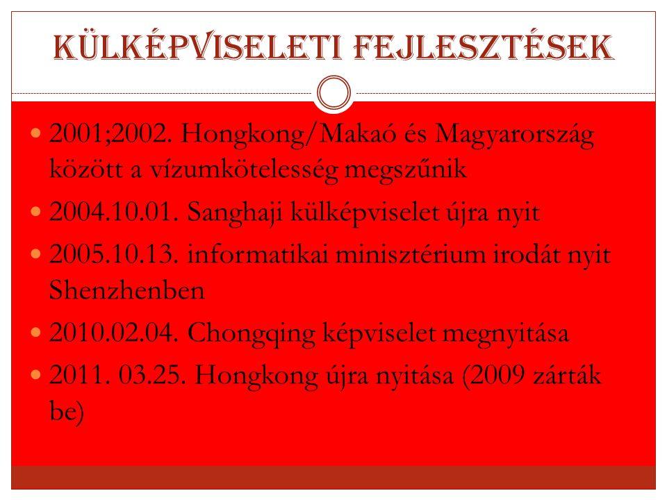 Külképviseleti fejlesztések 2001;2002. Hongkong/Makaó és Magyarország között a vízumkötelesség megszűnik 2004.10.01. Sanghaji külképviselet újra nyit