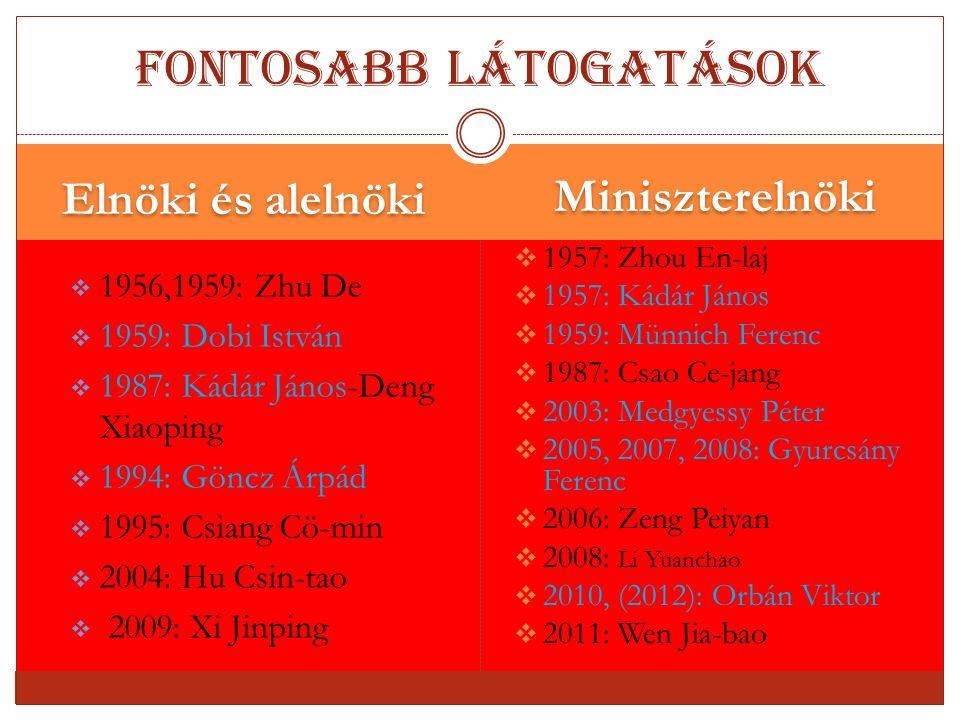 Kapcsolatok 1990 - 2003 1994, 1995: Elnöki látogatások 1993, 1997: Parlament elnöki látogatása 17 miniszter szintű látogatás Összesen 6 db állam- és kormányközi egyezmény születet ezen idő alatt