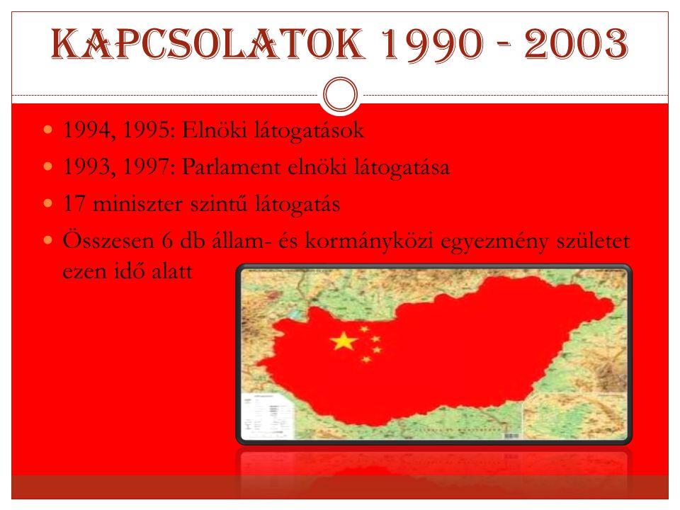 Kapcsolatok 1990 - 2003 1994, 1995: Elnöki látogatások 1993, 1997: Parlament elnöki látogatása 17 miniszter szintű látogatás Összesen 6 db állam- és k