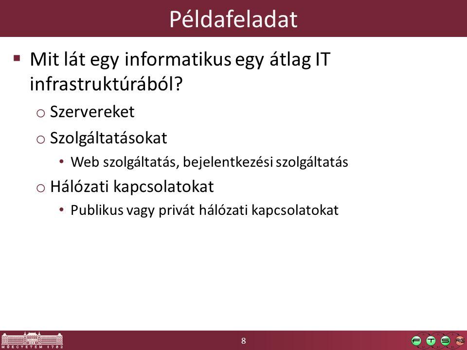 59 Példarendszer Kliens Web böngésző IP cím: 52.90.104.174 IP cím: *.*.*.* *.vcl.local IP cím: 172.30.0.125 IP cím: 172.30.0.135 Egy gépnek több hálózati interfésze, több IP címe, több neve is lehet.