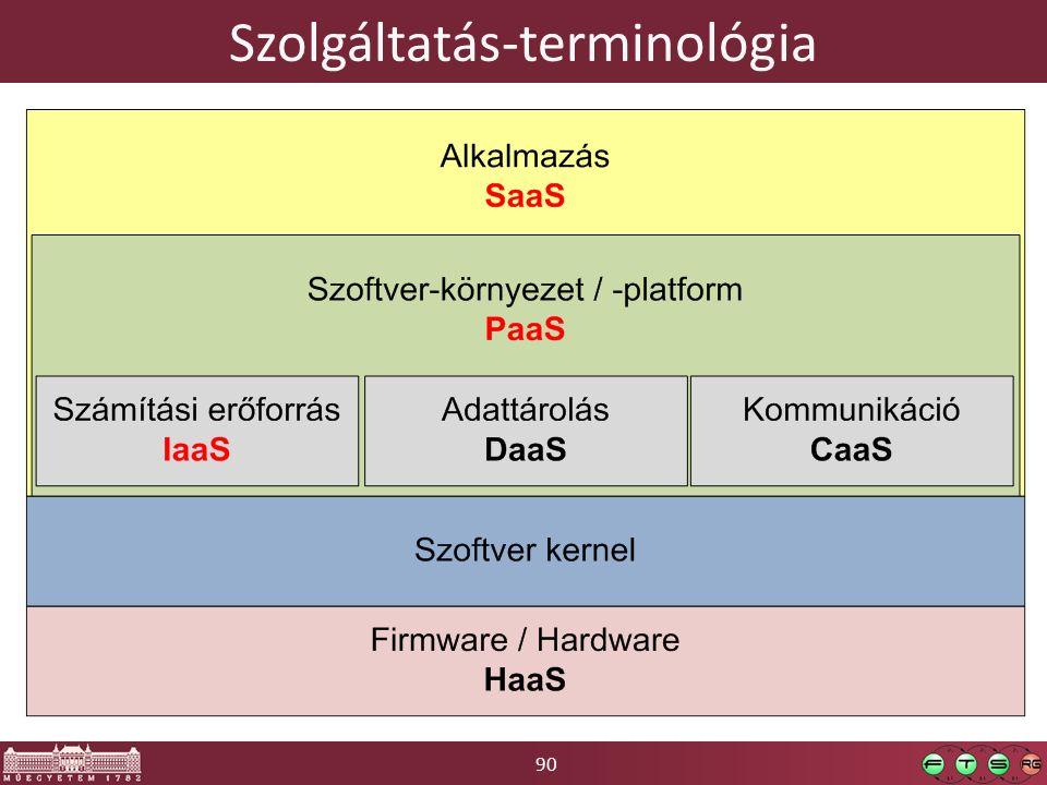 90 Szolgáltatás-terminológia