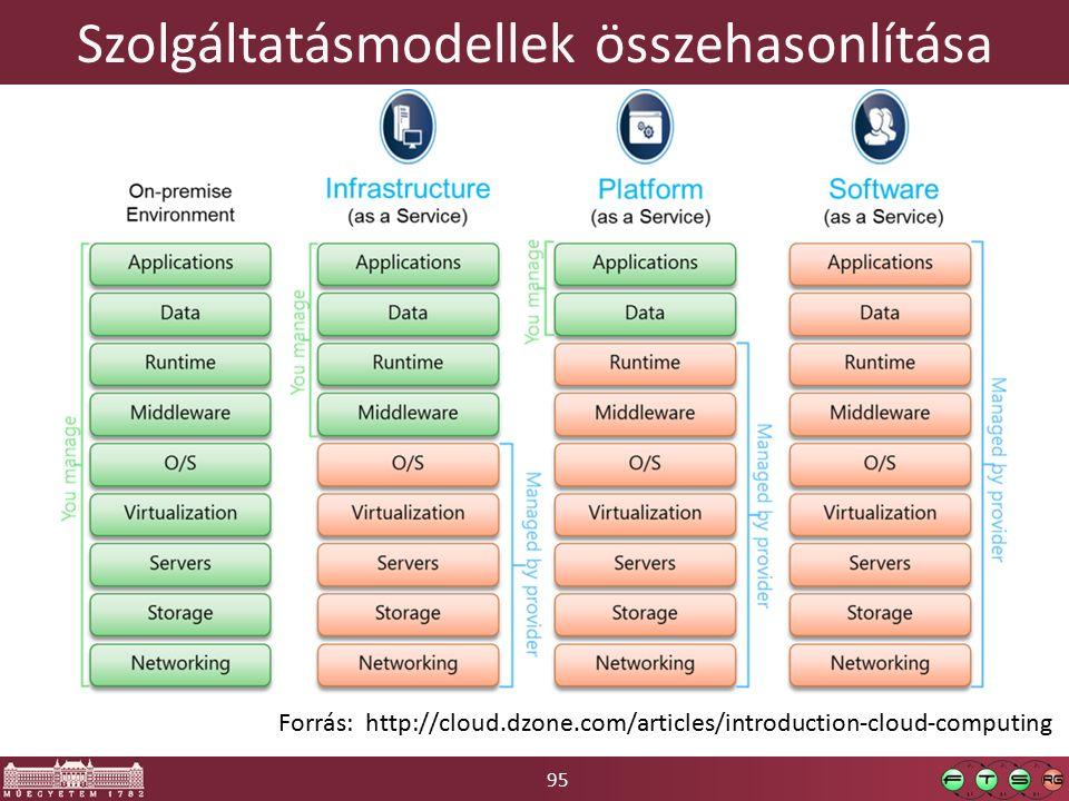 95 Szolgáltatásmodellek összehasonlítása Forrás: http://cloud.dzone.com/articles/introduction-cloud-computing