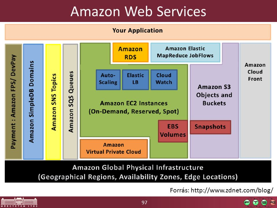97 Amazon Web Services Forrás: http://www.zdnet.com/blog/