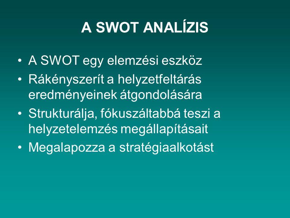 A SWOT ANALÍZIS A SWOT egy elemzési eszköz Rákényszerít a helyzetfeltárás eredményeinek átgondolására Strukturálja, fókuszáltabbá teszi a helyzetelemz