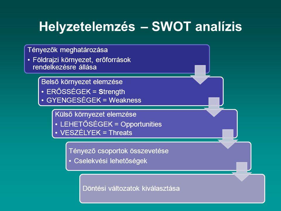 Helyzetelemzés – SWOT analízis Tényezők meghatározása Földrajzi környezet, erőforrások rendelkezésre állása Belső környezet elemzése ERŐSSÉGEK = Stren