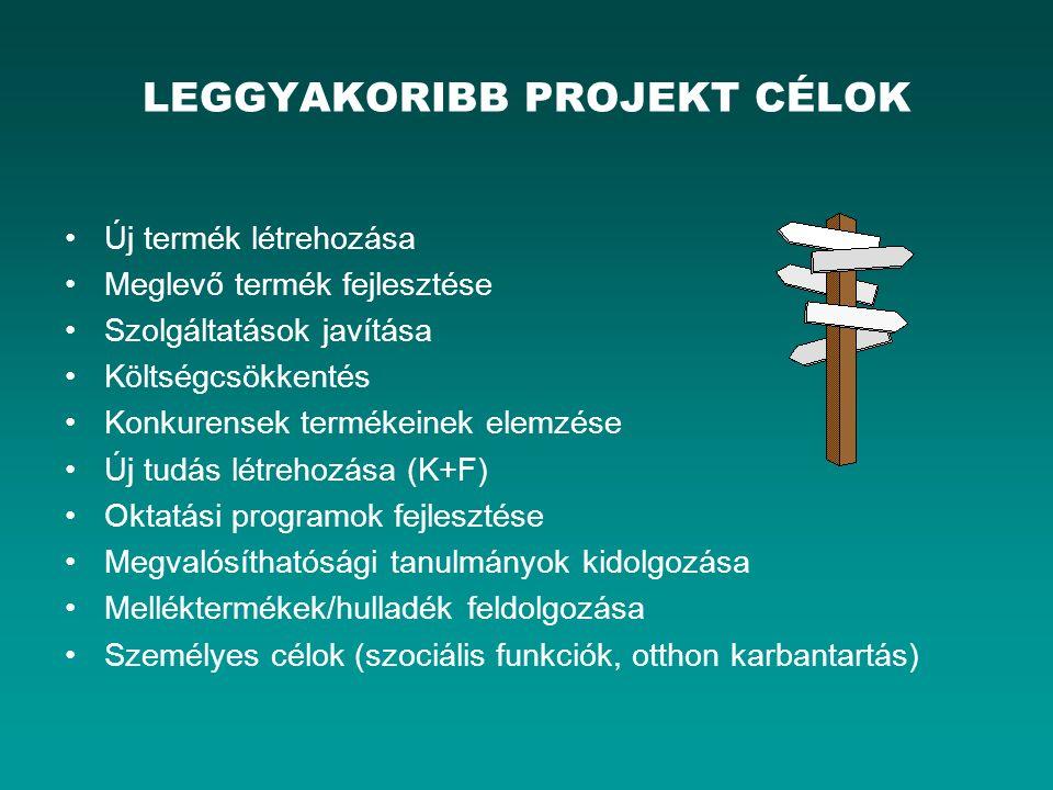 LEGGYAKORIBB PROJEKT CÉLOK Új termék létrehozása Meglevő termék fejlesztése Szolgáltatások javítása Költségcsökkentés Konkurensek termékeinek elemzése