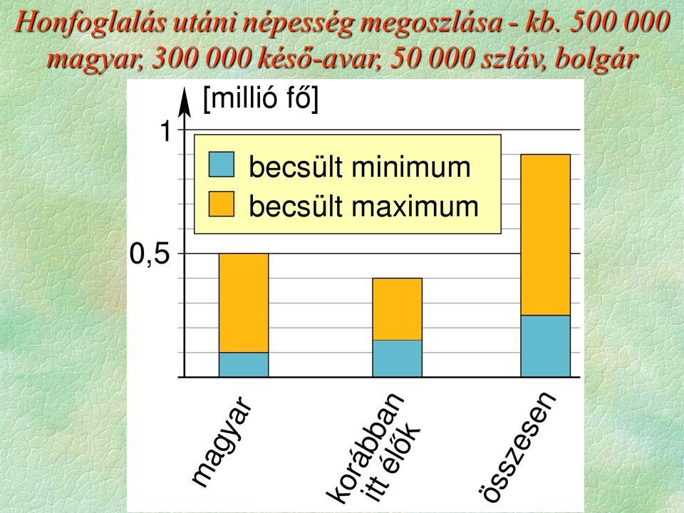 Honfoglalás utáni népesség megoszlása - kb. 500 000 magyar, 300 000 késő-avar, 50 000 szláv, bolgár